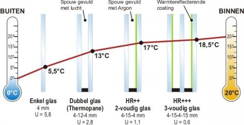 wat is het verschil tussen hr en hr++ glas